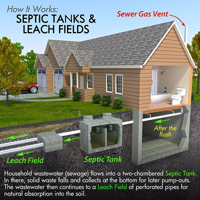 Hereford Septic Service
