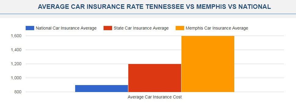 car insurance memphis tn